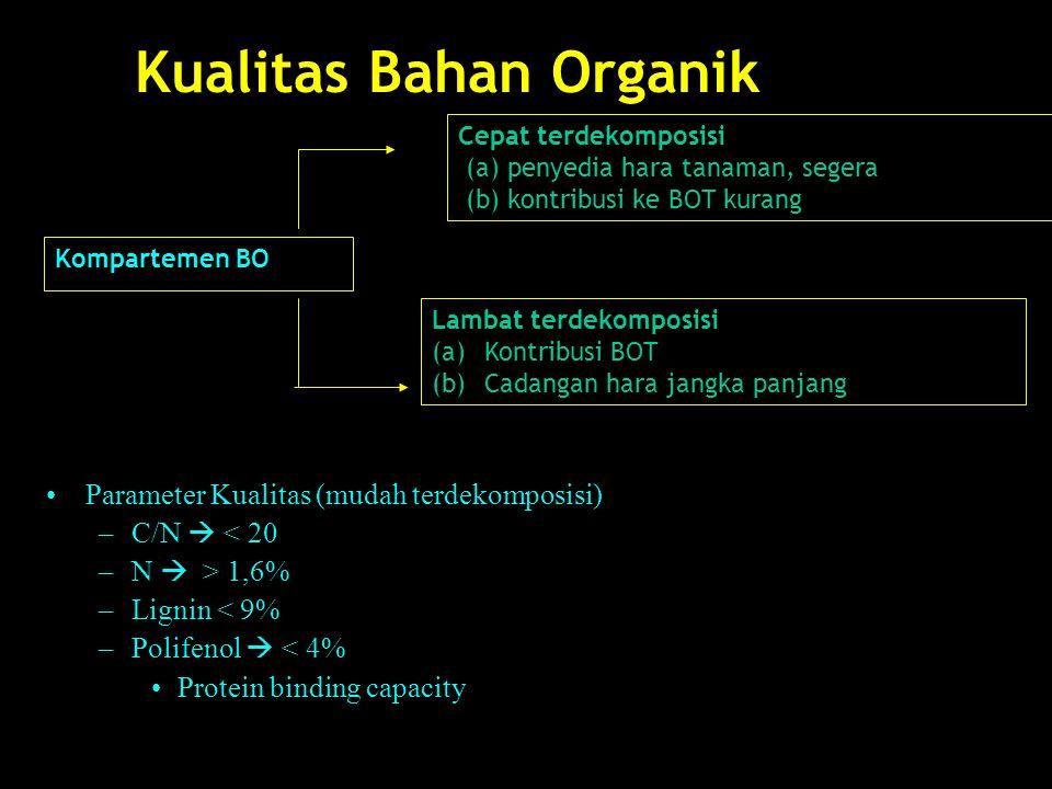 Karakterisasi BOT Karakterisasi bahan organik tanah dapat dilakukan melalui berbagai cara, di antaranya –analisis kimia: total C dan total N (metode termudah), –fraksionasi fisik: berdasar ukuran dan berat jenis, –penggunaan isotop: 13 C (isotop stabil, bukan radioaktif) dan 14 C (radioaktif).