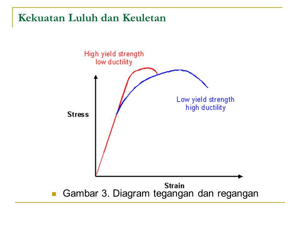 Gambar 3. Diagram tegangan dan regangan Kekuatan Luluh dan Keuletan