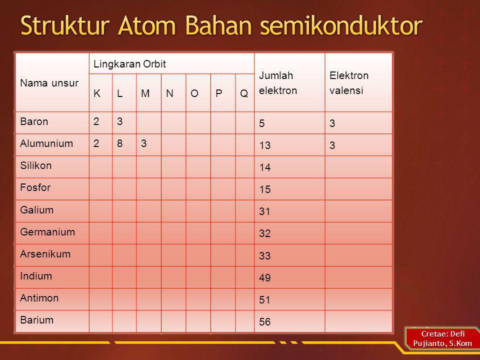 Create: Defi Pujianto, S.Kom Elektron valensi adalah elektron-elektron yang terletak di kulit (orbit) terluar sebuah unsur.