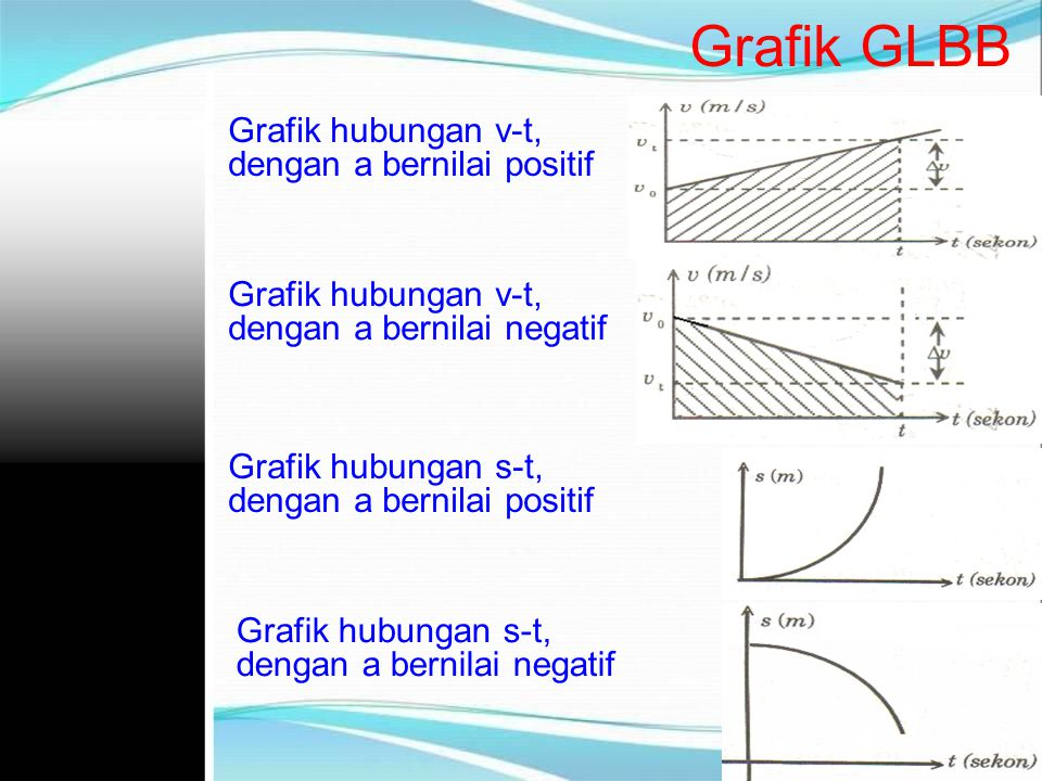 Grafik GLBB Grafik hubungan v-t, dengan a bernilai positif Grafik hubungan s-t, dengan a bernilai positif Grafik hubungan v-t, dengan a bernilai negat