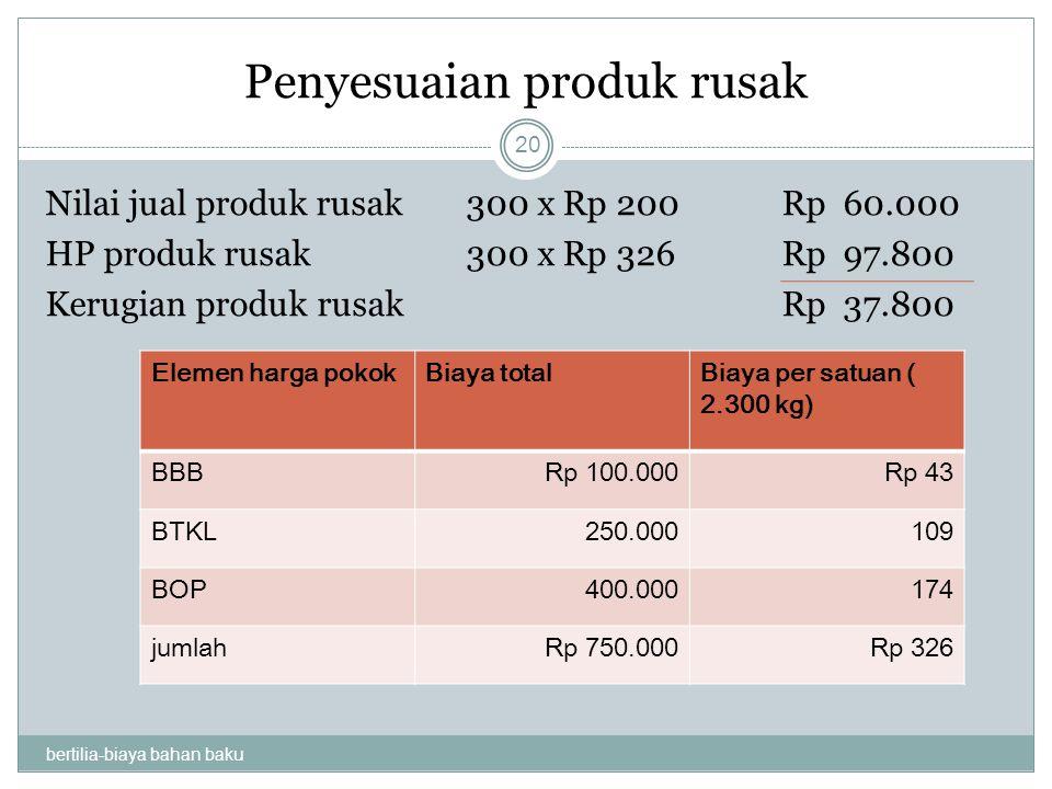 Penyesuaian produk rusak bertilia-biaya bahan baku 20 Nilai jual produk rusak300 x Rp 200 Rp 60.000 HP produk rusak300 x Rp 326Rp 97.800 Kerugian prod