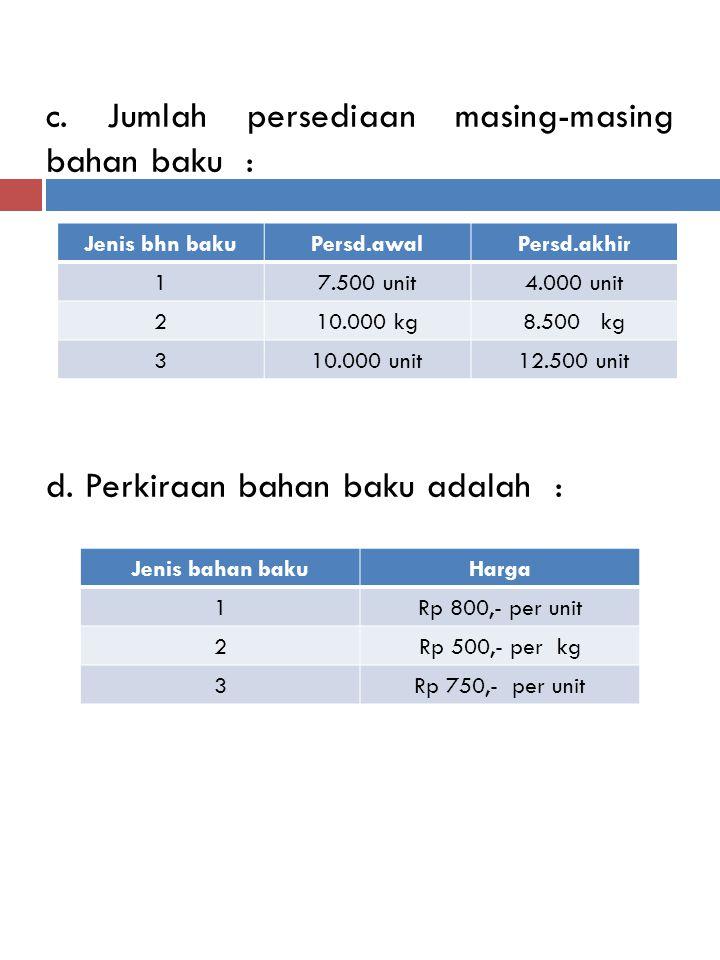 c. Jumlah persediaan masing-masing bahan baku : d. Perkiraan bahan baku adalah : Jenis bhn bakuPersd.awalPersd.akhir 17.500 unit4.000 unit 210.000 kg8