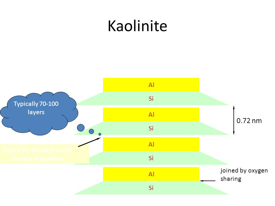 Kaolinite Si Al Si Al Si Al Si Al joined by strong H-bond  no easy separation 0.72 nm Typically 70-100 layers joined by oxygen sharing