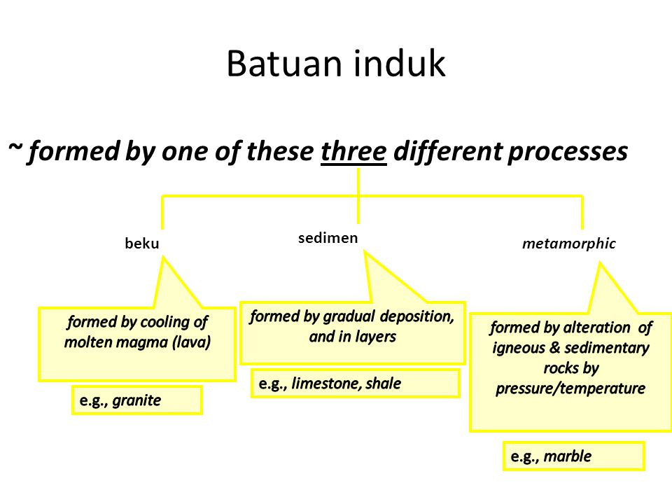 Batuan induk ~ formed by one of these three different processes beku sedimen metamorphic