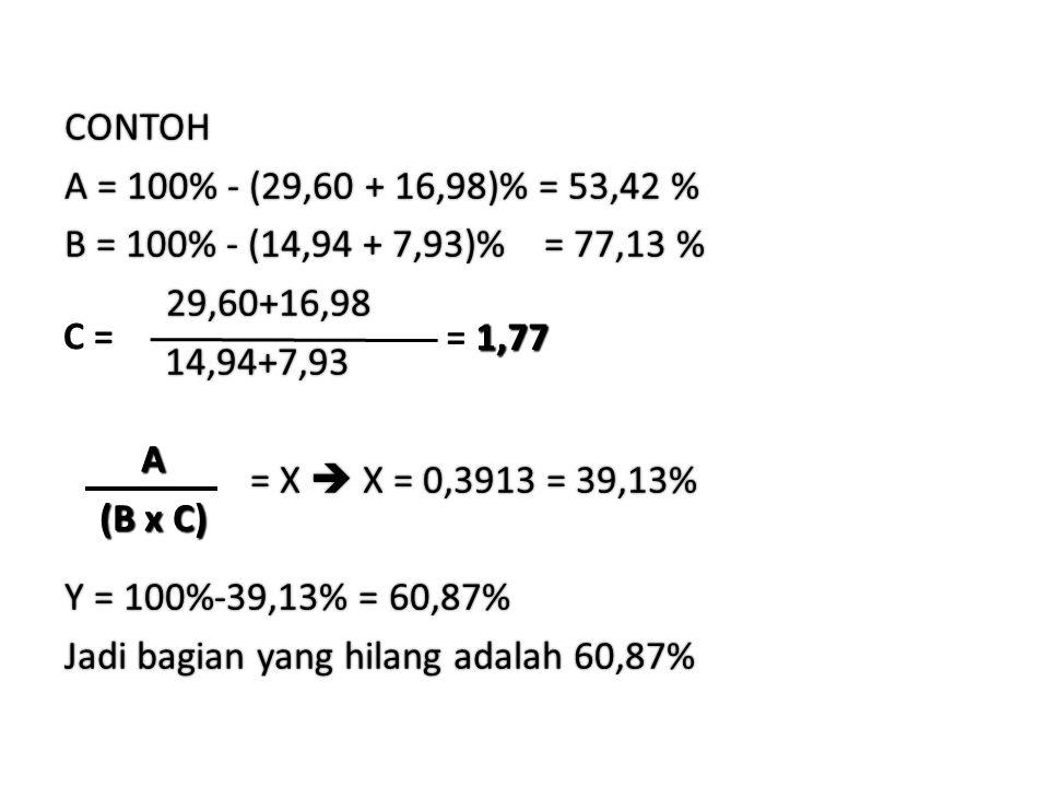 CONTOH A = 100% - (29,60 + 16,98)% = 53,42 % B = 100% - (14,94 + 7,93)% = 77,13 % 29,60+16,98 29,60+16,98 14,94+7,93 14,94+7,93 = X  X = 0,3913 = 39,13% = X  X = 0,3913 = 39,13% Y = 100%-39,13% = 60,87% Jadi bagian yang hilang adalah 60,87% C = 1,77 = 1,77 A (B x C) (B x C)