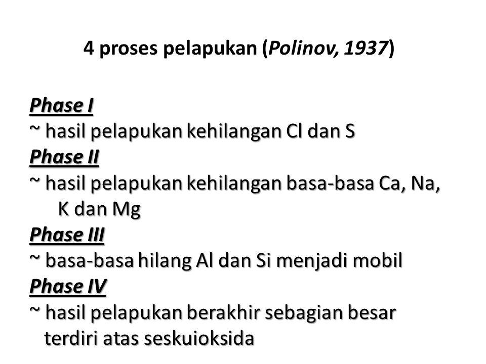 Phase I ~ hasil pelapukan kehilangan Cl dan S Phase II ~ hasil pelapukan kehilangan basa-basa Ca, Na, K dan Mg Phase III ~ basa-basa hilang Al dan Si menjadi mobil Phase IV ~ hasil pelapukan berakhir sebagian besar terdiri atas seskuioksida 4 proses pelapukan (Polinov, 1937)