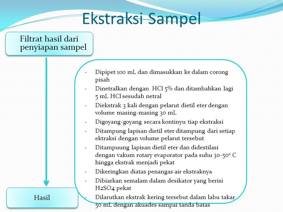 Ekstraksi Sampel Filtrat hasil dari penyiapan sampel Hasil -Dipipet 100 mL dan dimasukkan ke dalam corong pisah -Dinetralkan dengan HCl 5% dan ditamba