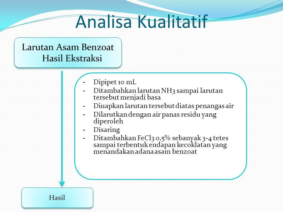 Analisa Kualitatif Larutan Asam Benzoat Hasil Ekstraksi Hasil -Dipipet 10 mL -Ditambahkan larutan NH3 sampai larutan tersebut menjadi basa -Diuapkan l