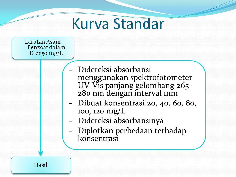 Kurva Standar Larutan Asam Benzoat dalam Eter 50 mg/L Hasil -Dideteksi absorbansi menggunakan spektrofotometer UV-Vis panjang gelombang 265- 280 nm de