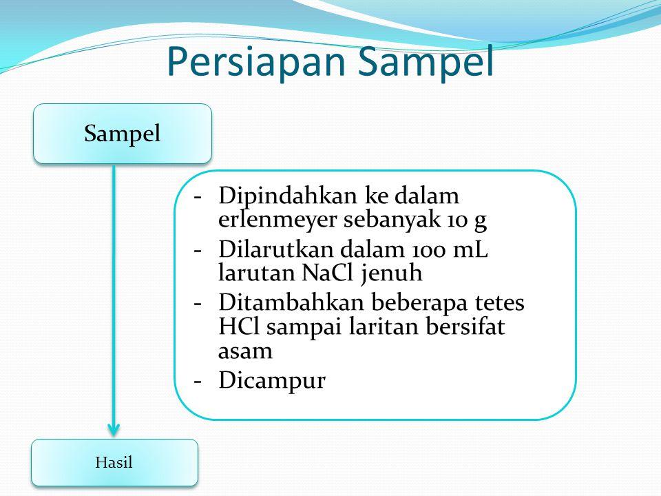 Persiapan Sampel Sampel Hasil -Dipindahkan ke dalam erlenmeyer sebanyak 10 g -Dilarutkan dalam 100 mL larutan NaCl jenuh -Ditambahkan beberapa tetes H