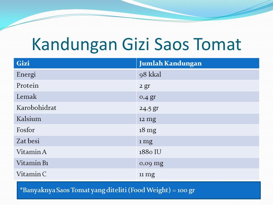 Kandungan Gizi Saos Tomat GiziJumlah Kandungan Energi98 kkal Protein2 gr Lemak0,4 gr Karobohidrat24,5 gr Kalsium12 mg Fosfor18 mg Zat besi1 mg Vitamin
