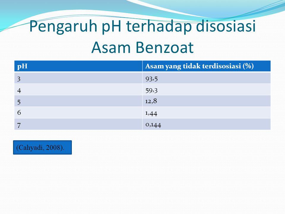Tujuan Penggunaan Bahan Pengawet Benzoat 1.