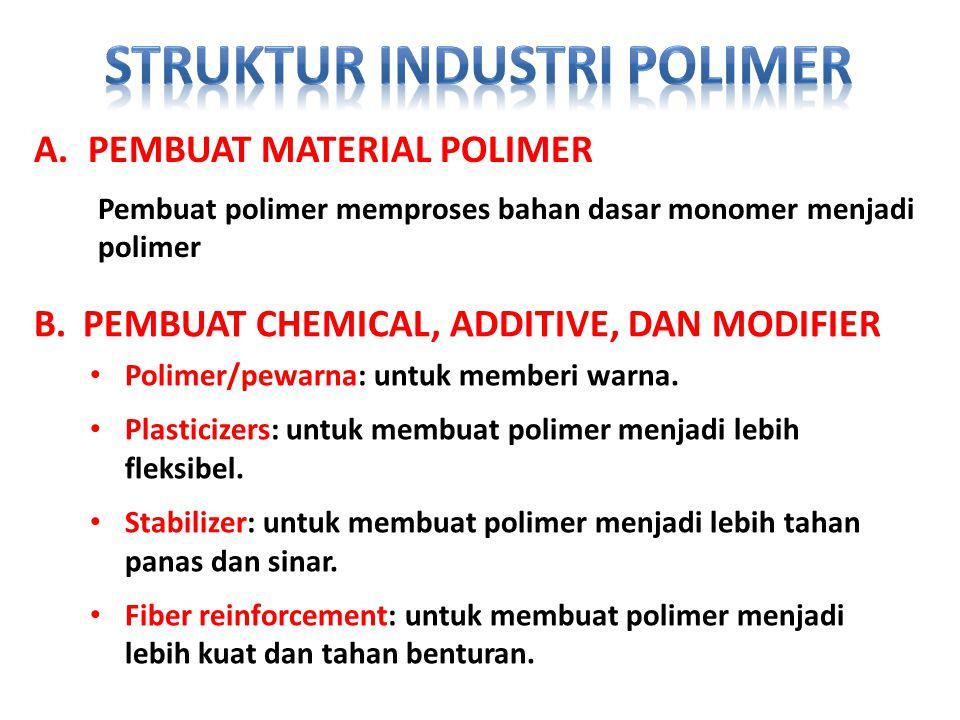 A.PEMBUAT MATERIAL POLIMER Pembuat polimer memproses bahan dasar monomer menjadi polimer B.PEMBUAT CHEMICAL, ADDITIVE, DAN MODIFIER Polimer/pewarna: untuk memberi warna.