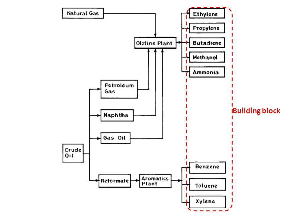 Polimerisasi terhadap ethylene dengan berbagai macam proses akan menghasilkan jenis polyethylene yang berbeda.