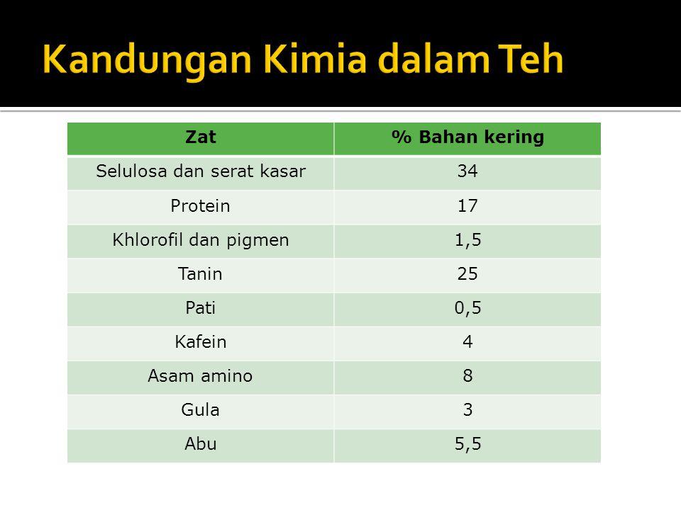 Zat% Bahan kering Selulosa dan serat kasar34 Protein17 Khlorofil dan pigmen1,5 Tanin25 Pati0,5 Kafein4 Asam amino8 Gula3 Abu5,5