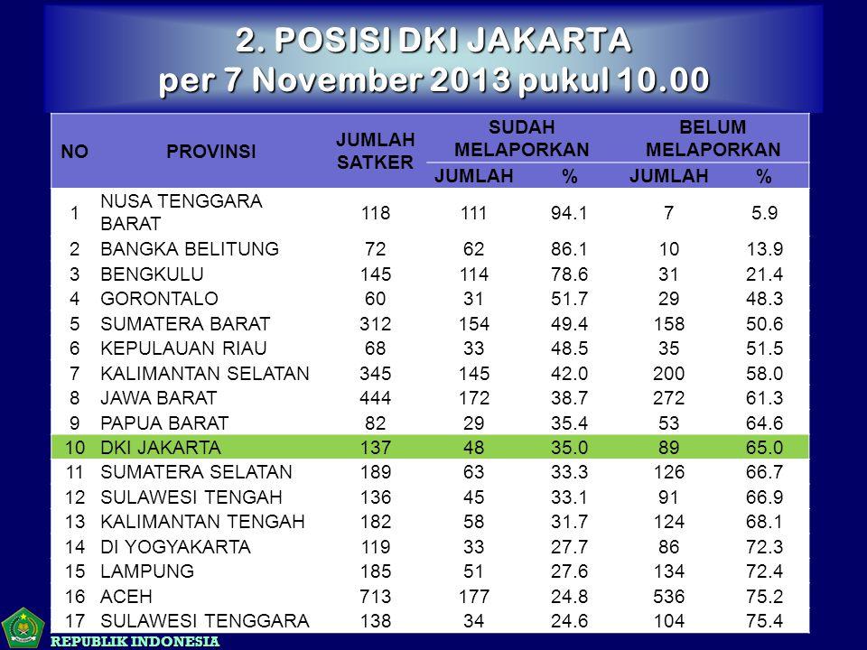 KEMENTERIAN AGAMA REPUBLIK INDONESIA 2. POSISI DKI JAKARTA per 7 November 2013 pukul 10.00 NOPROVINSI JUMLAH SATKER SUDAH MELAPORKAN BELUM MELAPORKAN