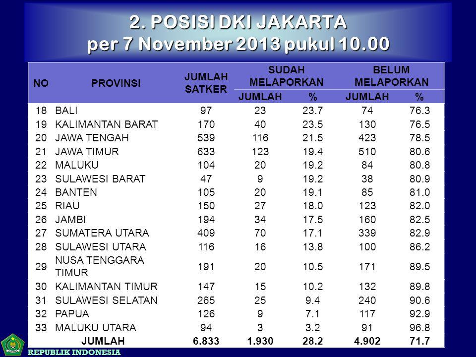 KEMENTERIAN AGAMA REPUBLIK INDONESIA NOPROVINSI JUMLAH SATKER SUDAH MELAPORKAN BELUM MELAPORKAN JUMLAH% % 18BALI972323.77476.3 19KALIMANTAN BARAT1704023.513076.5 20JAWA TENGAH53911621.542378.5 21JAWA TIMUR63312319.451080.6 22MALUKU1042019.28480.8 23SULAWESI BARAT47919.23880.9 24BANTEN1052019.18581.0 25RIAU1502718.012382.0 26JAMBI1943417.516082.5 27SUMATERA UTARA4097017.133982.9 28SULAWESI UTARA1161613.810086.2 29 NUSA TENGGARA TIMUR 1912010.517189.5 30KALIMANTAN TIMUR1471510.213289.8 31SULAWESI SELATAN265259.424090.6 32PAPUA12697.111792.9 33MALUKU UTARA9433.29196.8 JUMLAH6.8331.93028.24.90271.7 2.
