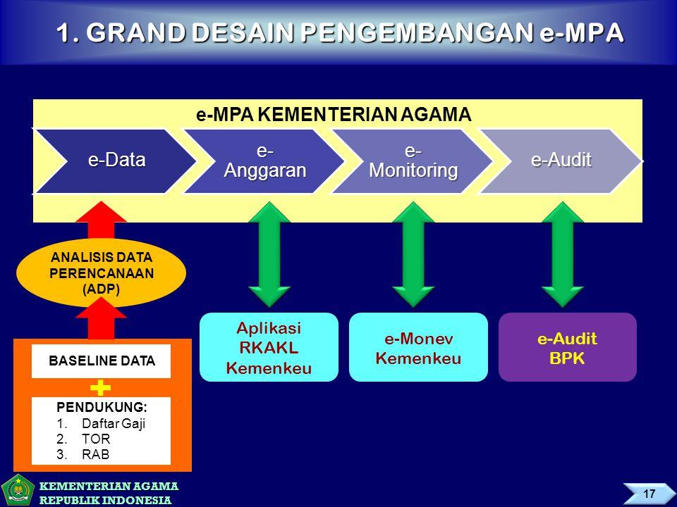 KEMENTERIAN AGAMA REPUBLIK INDONESIA 1. GRAND DESAIN PENGEMBANGAN e-MPA e-Data e- Anggaran e- Monitoring e-Audit e-MPA KEMENTERIAN AGAMA e-Monev Kemen