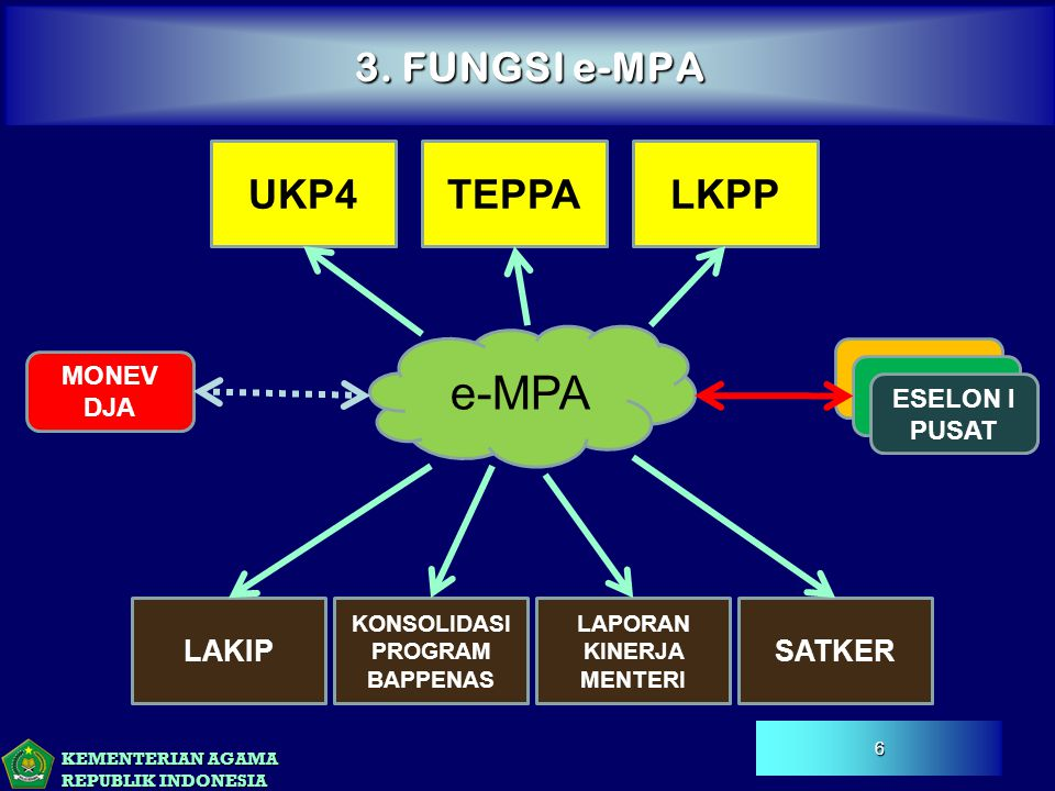 KEMENTERIAN AGAMA REPUBLIK INDONESIA 3. FUNGSI e-MPA e-MPA UKP4TEPPALKPP MONEV DJA ESELON I PUSAT SATKER LAPORAN KINERJA MENTERI KONSOLIDASI PROGRAM B