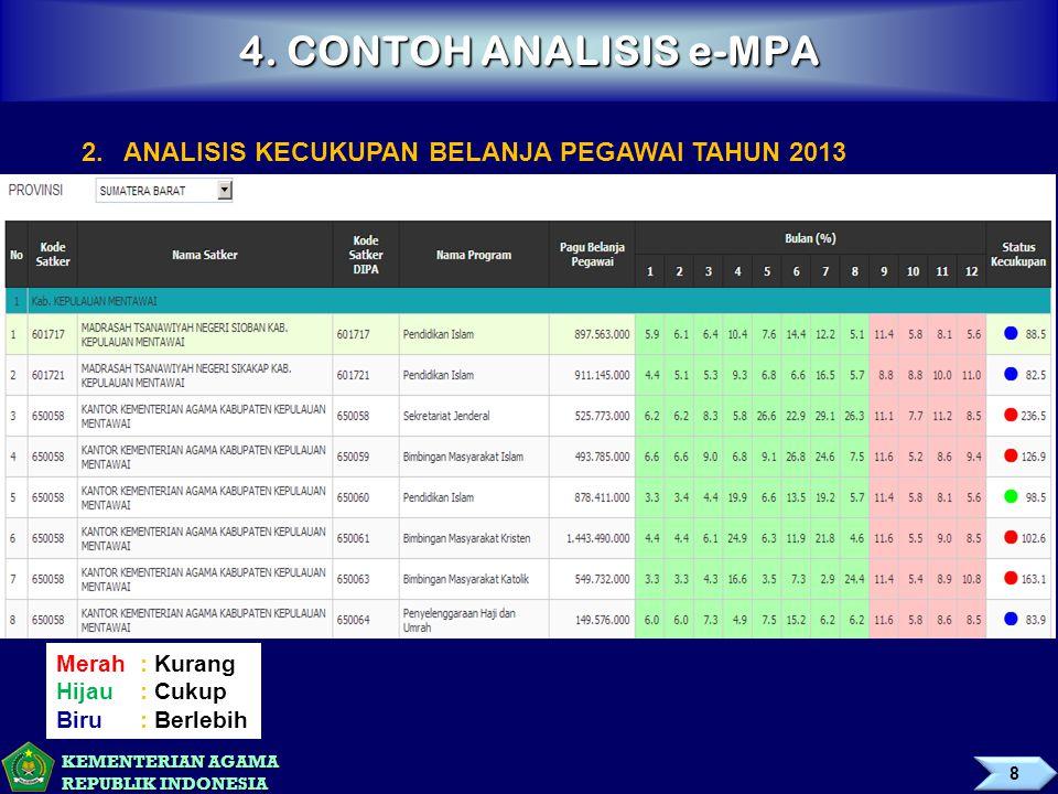 KEMENTERIAN AGAMA REPUBLIK INDONESIA 4. CONTOH ANALISIS e-MPA 2.ANALISIS KECUKUPAN BELANJA PEGAWAI TAHUN 2013 Merah: Kurang Hijau: Cukup Biru: Berlebi