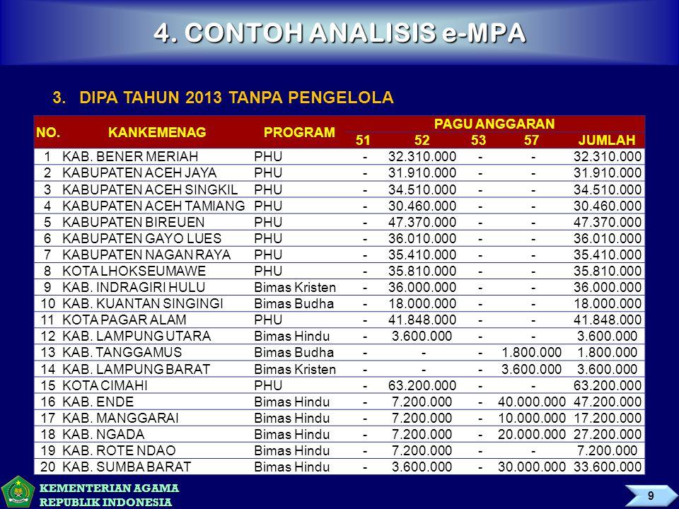 KEMENTERIAN AGAMA REPUBLIK INDONESIA 4. CONTOH ANALISIS e-MPA 3.DIPA TAHUN 2013 TANPA PENGELOLA NO.KANKEMENAGPROGRAM PAGU ANGGARAN 51525357JUMLAH 1KAB