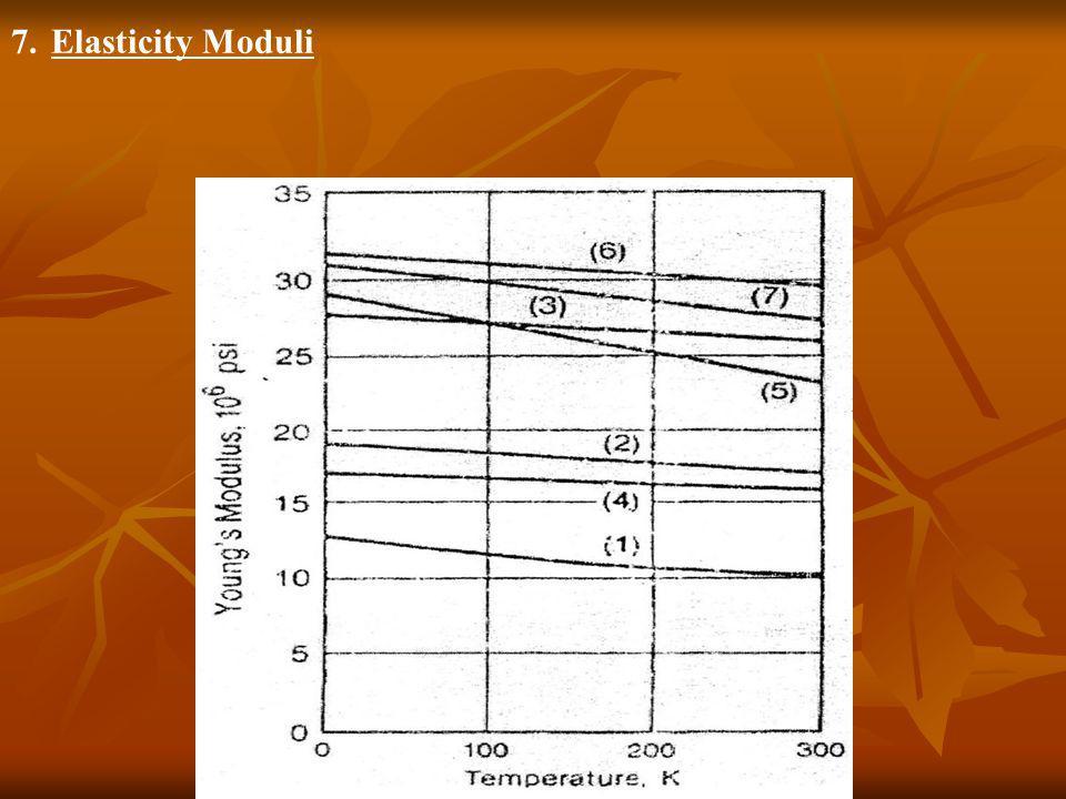 7.Elasticity Moduli