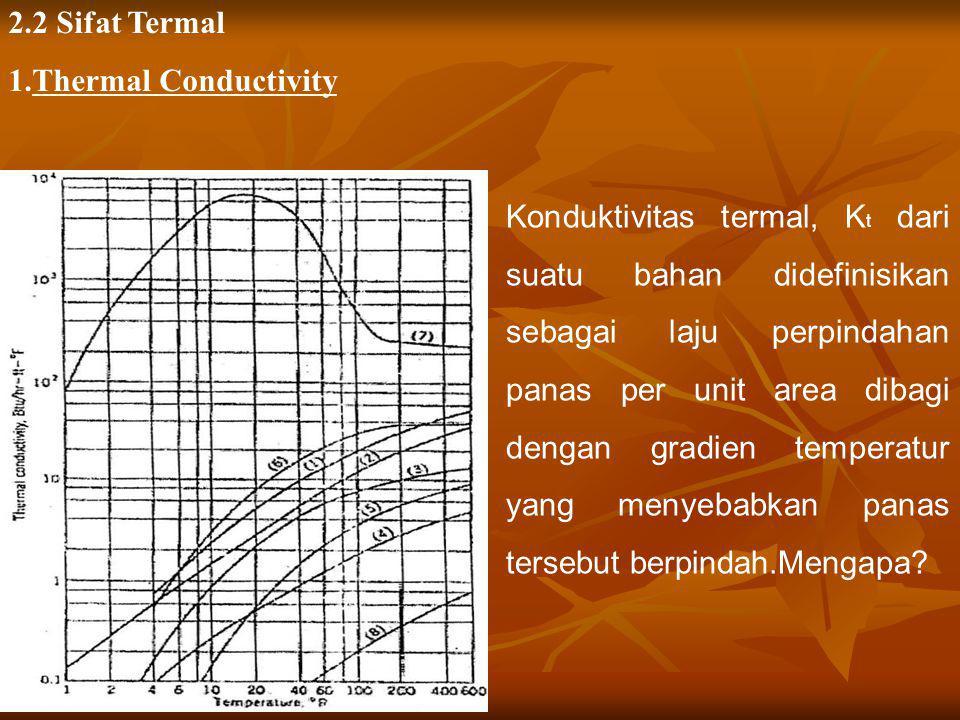 2.2 Sifat Termal 1.Thermal Conductivity Konduktivitas termal, K t dari suatu bahan didefinisikan sebagai laju perpindahan panas per unit area dibagi d
