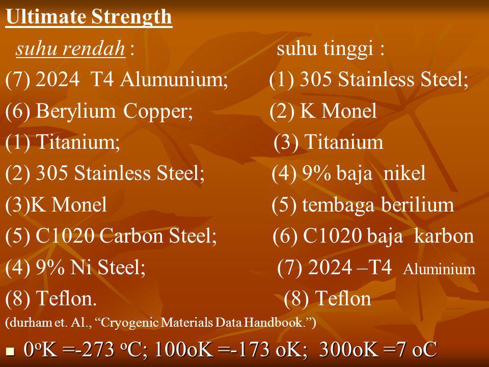 Ultimate Strength suhu rendah : suhu tinggi : (7) 2024 T4 Alumunium; (1) 305 Stainless Steel; (6) Berylium Copper; (2) K Monel (1) Titanium; (3) Titan