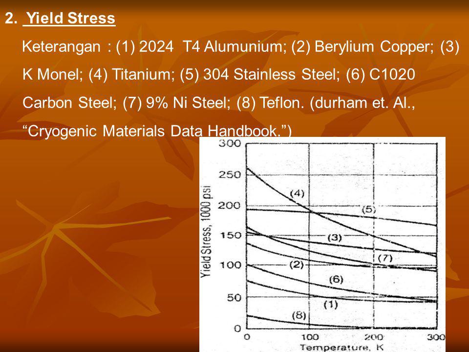 2. Yield Stress Keterangan : (1) 2024 T4 Alumunium; (2) Berylium Copper; (3) K Monel; (4) Titanium; (5) 304 Stainless Steel; (6) C1020 Carbon Steel; (