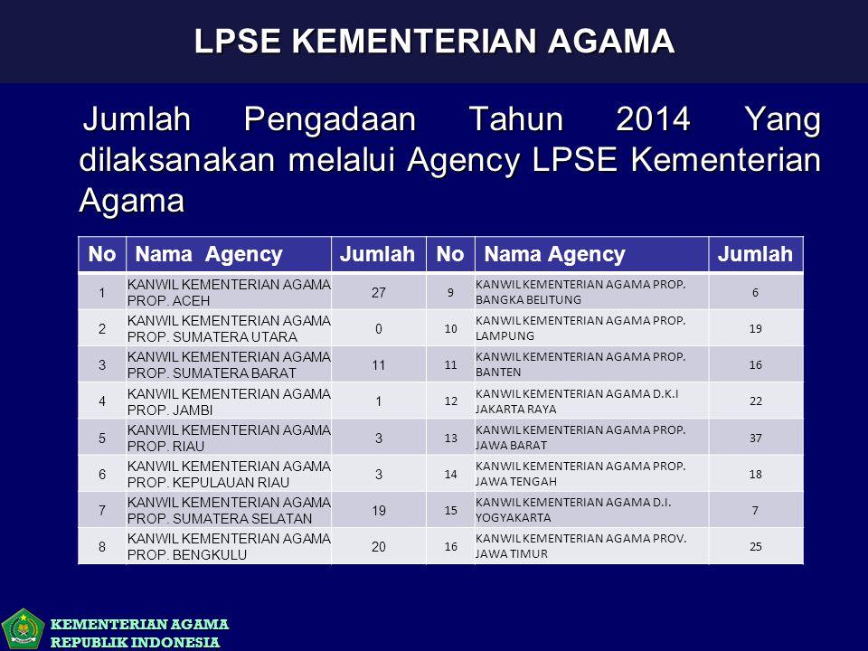 KEMENTERIAN AGAMA REPUBLIK INDONESIA Jumlah Pengadaan Tahun 2014 Yang dilaksanakan melalui Agency LPSE Kementerian Agama Jumlah Pengadaan Tahun 2014 Y