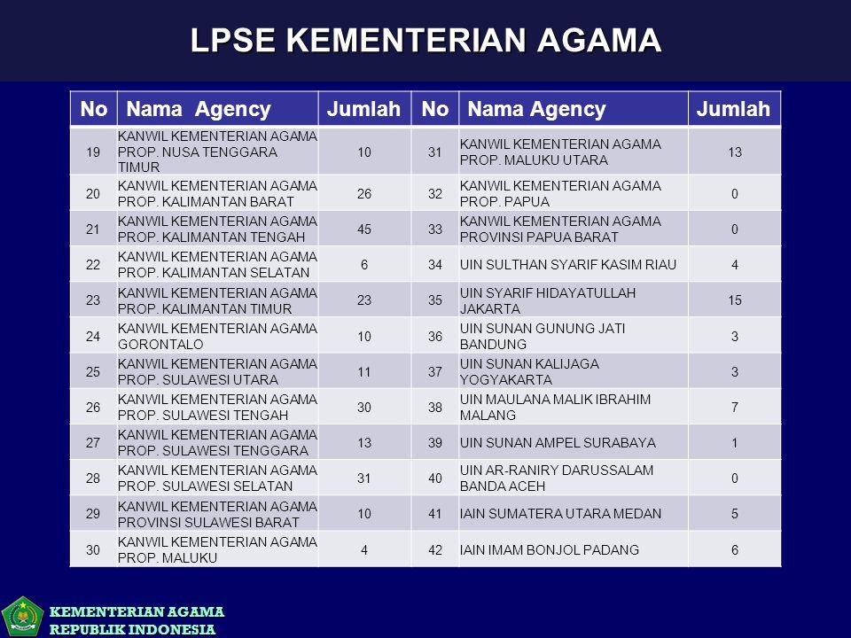 KEMENTERIAN AGAMA REPUBLIK INDONESIA LPSE KEMENTERIAN AGAMA NoNama AgencyJumlahNoNama AgencyJumlah 19 KANWIL KEMENTERIAN AGAMA PROP. NUSA TENGGARA TIM