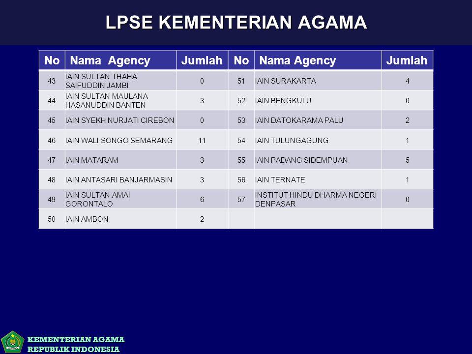 KEMENTERIAN AGAMA REPUBLIK INDONESIA LPSE KEMENTERIAN AGAMA NoNama AgencyJumlahNoNama AgencyJumlah 43 IAIN SULTAN THAHA SAIFUDDIN JAMBI 051IAIN SURAKA