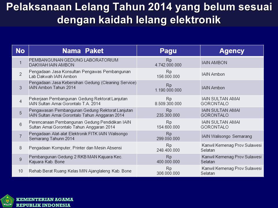 KEMENTERIAN AGAMA REPUBLIK INDONESIA Pelaksanaan Lelang Tahun 2014 yang belum sesuai dengan kaidah lelang elektronik NoNama PaketPaguAgency 1 PEMBANGU