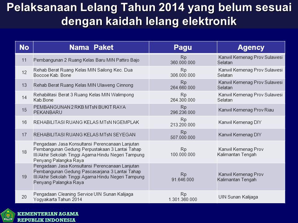 KEMENTERIAN AGAMA REPUBLIK INDONESIA Pelaksanaan Lelang Tahun 2014 yang belum sesuai dengan kaidah lelang elektronik NoNama PaketPaguAgency 11Pembangu