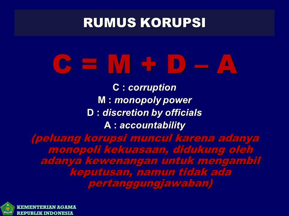 KEMENTERIAN AGAMA REPUBLIK INDONESIA RUMUS KORUPSI C = M + D – A C : corruption M : monopoly power D : discretion by officials A : accountability (pel