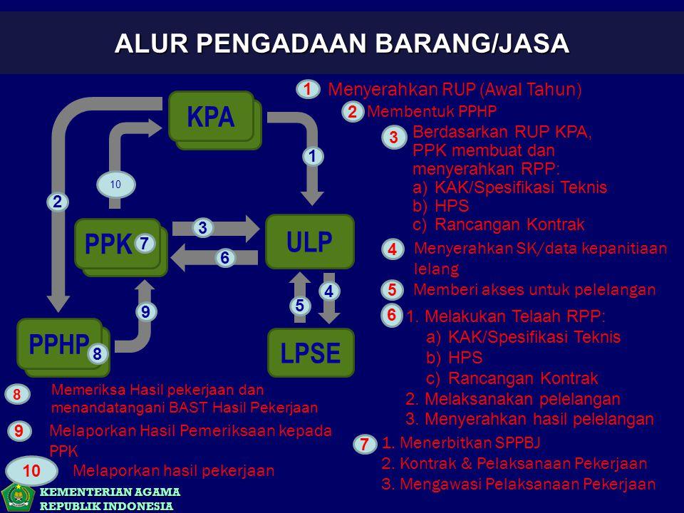 KEMENTERIAN AGAMA REPUBLIK INDONESIA ALUR PENGADAAN BARANG/JASA KPA PPK PPHP ULP LPSE 1 3 6 9 2 8 4 5 7 Berdasarkan RUP KPA, PPK membuat dan menyerahk