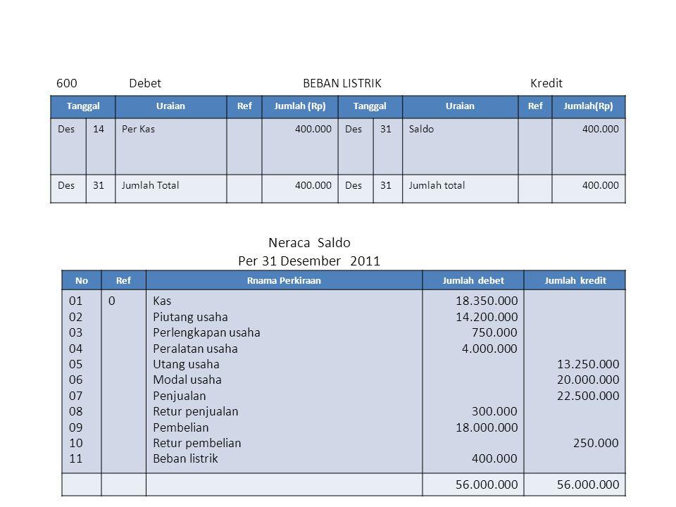 600 Debet BEBAN LISTRIK Kredit Neraca Saldo Per 31 Desember 2011 NoRefRnama PerkiraanJumlah debet Jumlah kredit 01 02 03 04 05 06 07 08 09 10 11 0Kas