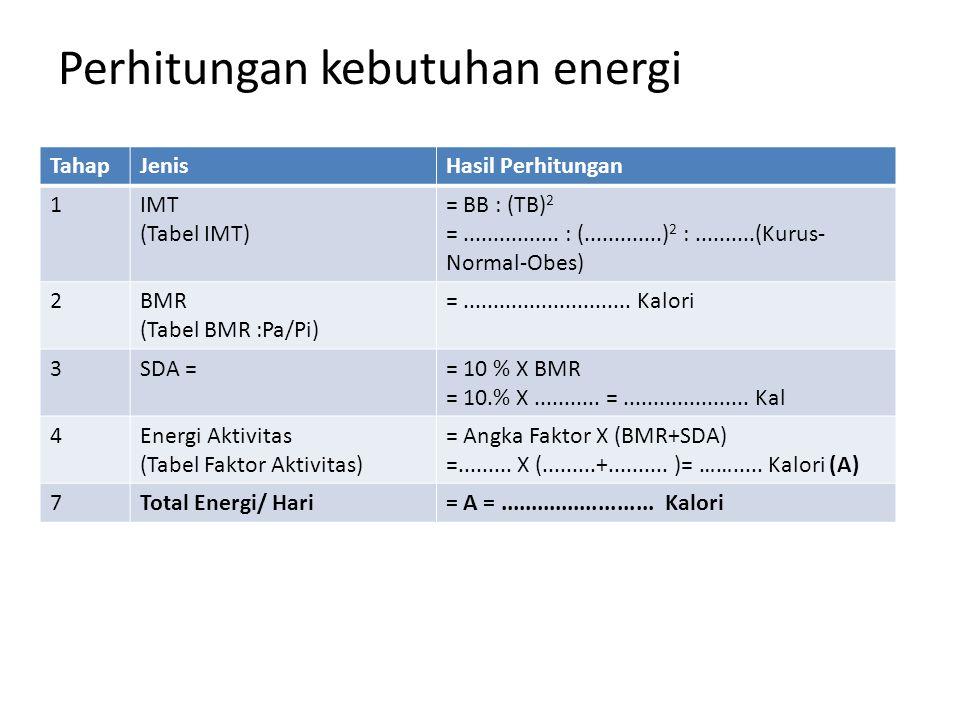 Perhitungan kebutuhan energi TahapJenisHasil Perhitungan 1IMT (Tabel IMT) = BB : (TB) 2 =................ : (.............) 2 :..........(Kurus- Norma