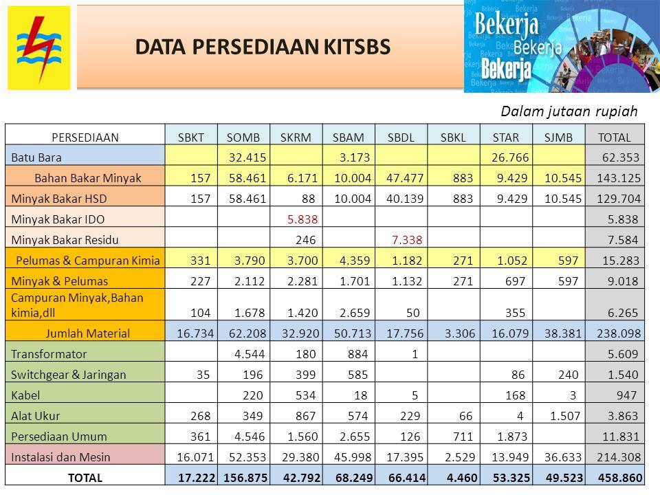 DATA PERSEDIAAN KITSBS