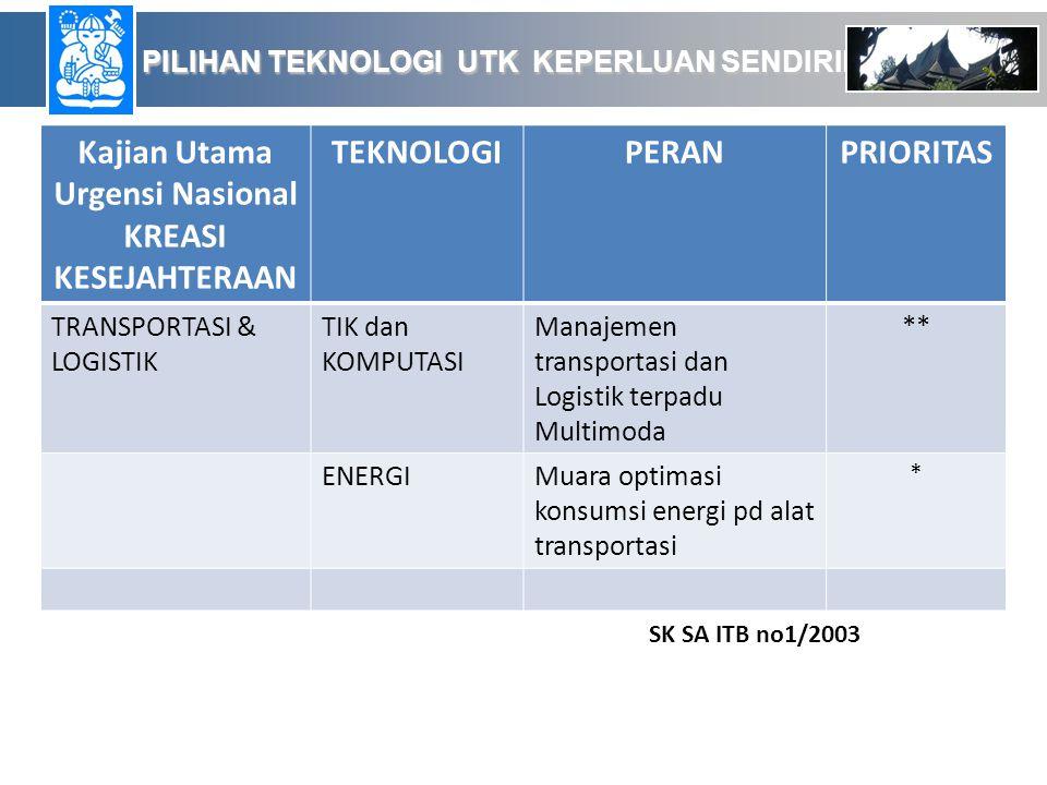 PILIHAN TEKNOLOGI UTK KEPERLUAN SENDIRIERDAS PILIHAN TEKNOLOGI UTK KEPERLUAN SENDIRIERDAS Kajian Utama Urgensi Nasional KREASI KESEJAHTERAAN TEKNOLOGIPERANPRIORITAS TRANSPORTASI & LOGISTIK TIK dan KOMPUTASI Manajemen transportasi dan Logistik terpadu Multimoda ** ENERGIMuara optimasi konsumsi energi pd alat transportasi * SK SA ITB no1/2003