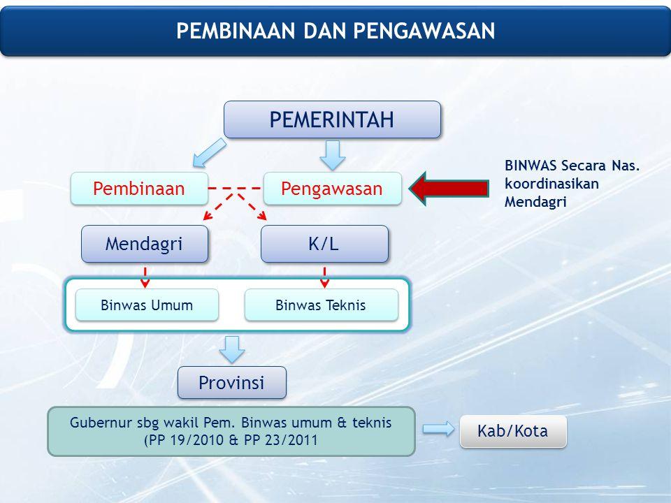 PEMERINTAH Mendagri Pembinaan Pengawasan Binwas Umum Binwas Teknis K/L Provinsi Gubernur sbg wakil Pem.