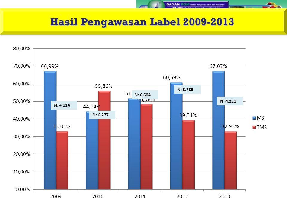 Hasil Pengawasan Label 2009-2013 N: 6.277 N: 6.604 N: 3.789 N: 4.221 N: 4.114