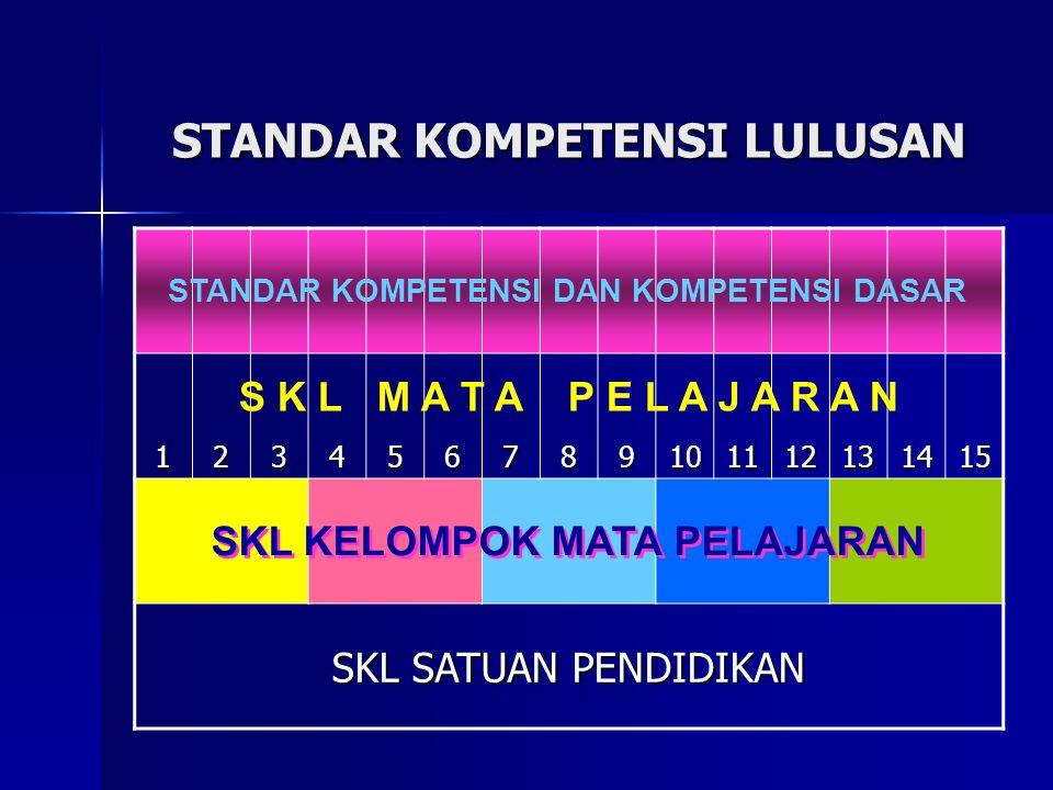 STANDAR KOMPETENSI LULUSAN 123456789101112131415 SKL SATUAN PENDIDIKAN S K L M A T A P E L A J A R A N STANDAR KOMPETENSI DAN KOMPETENSI DASAR SKL KELOMPOK MATA PELAJARAN
