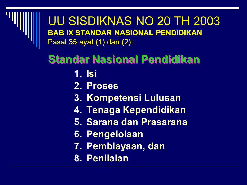 UU SISDIKNAS NO 20 TH 2003 BAB IX STANDAR NASIONAL PENDIDIKAN Pasal 35 ayat (1) dan (2): 1.Isi 2.Proses 3.Kompetensi Lulusan 4.Tenaga Kependidikan 5.Sarana dan Prasarana 6.Pengelolaan 7.Pembiayaan, dan 8.Penilaian Standar Nasional Pendidikan