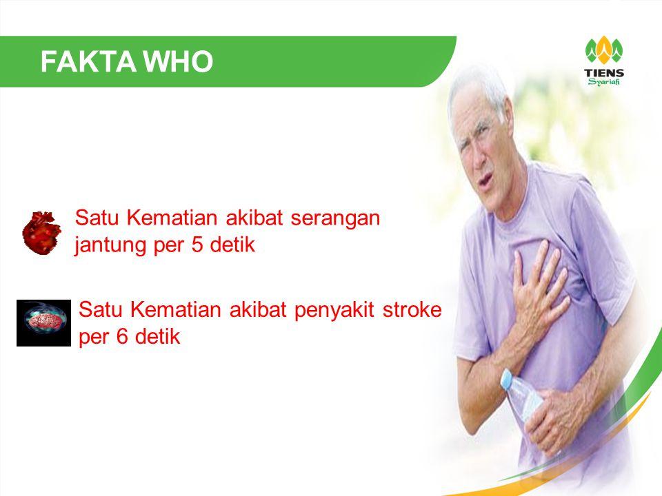 Satu Kematian akibat serangan jantung per 5 detik Satu Kematian akibat penyakit stroke per 6 detik FAKTA WHO