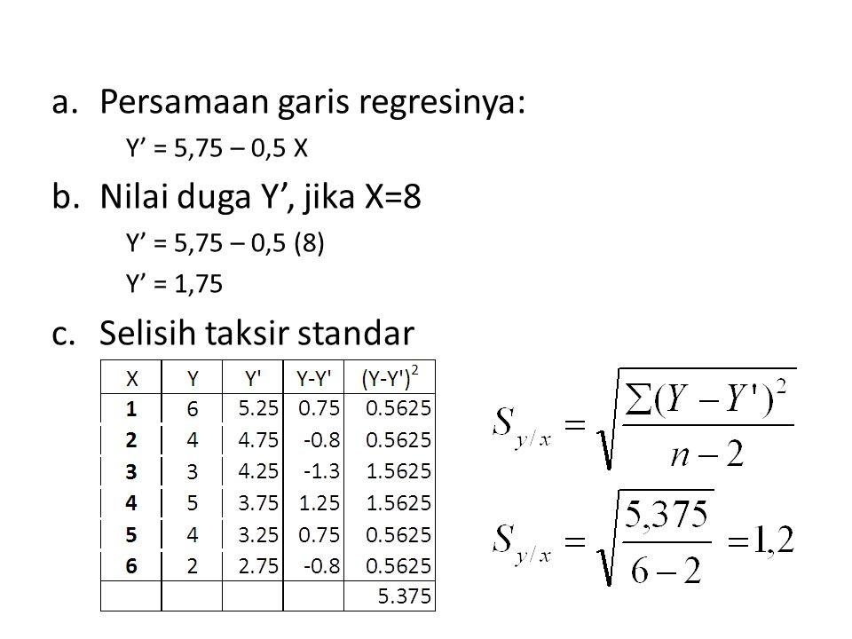 a.Persamaan garis regresinya: Y' = 5,75 – 0,5 X b.Nilai duga Y', jika X=8 Y' = 5,75 – 0,5 (8) Y' = 1,75 c.Selisih taksir standar