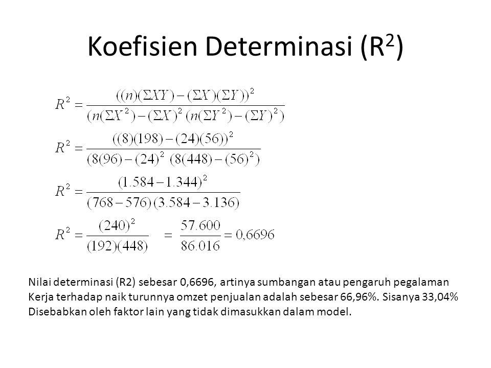 Koefisien Determinasi (R 2 ) Nilai determinasi (R2) sebesar 0,6696, artinya sumbangan atau pengaruh pegalaman Kerja terhadap naik turunnya omzet penju