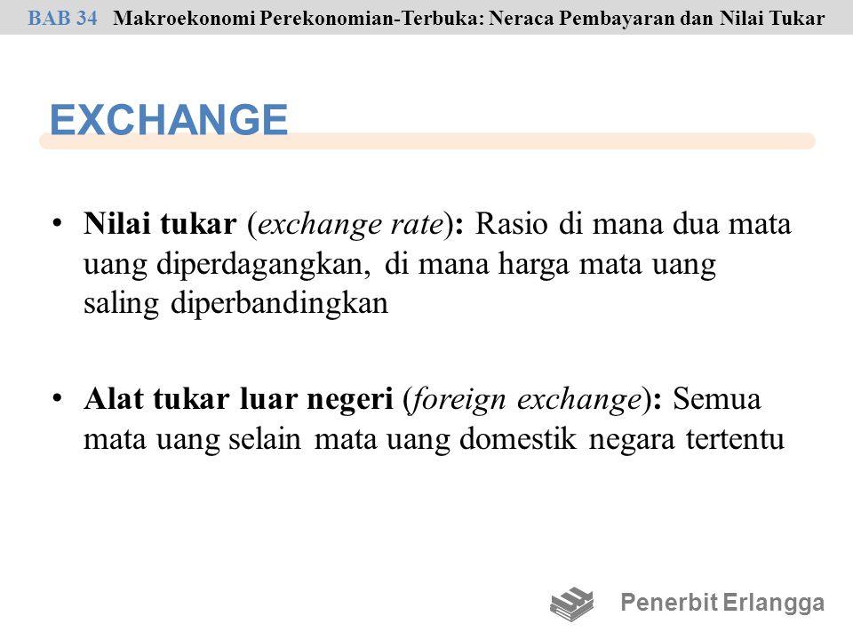 EXCHANGE Nilai tukar (exchange rate): Rasio di mana dua mata uang diperdagangkan, di mana harga mata uang saling diperbandingkan Alat tukar luar neger