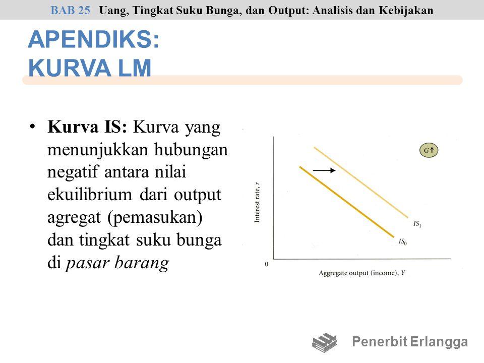APENDIKS: KURVA LM Kurva IS: Kurva yang menunjukkan hubungan negatif antara nilai ekuilibrium dari output agregat (pemasukan) dan tingkat suku bunga d