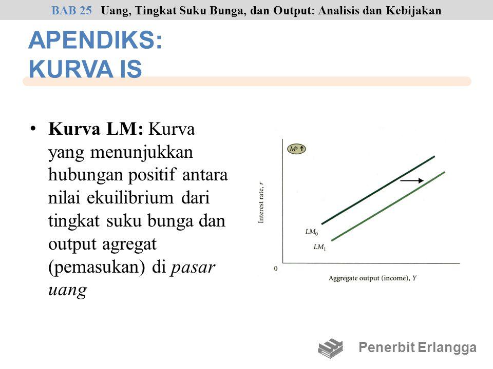 APENDIKS: KURVA IS Kurva LM: Kurva yang menunjukkan hubungan positif antara nilai ekuilibrium dari tingkat suku bunga dan output agregat (pemasukan) d